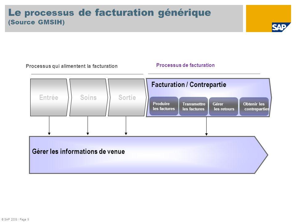 Le processus de facturation générique (Source GMSIH)