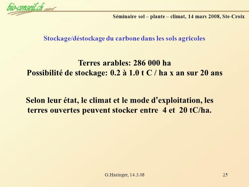 Possibilité de stockage: 0.2 à 1.0 t C / ha x an sur 20 ans