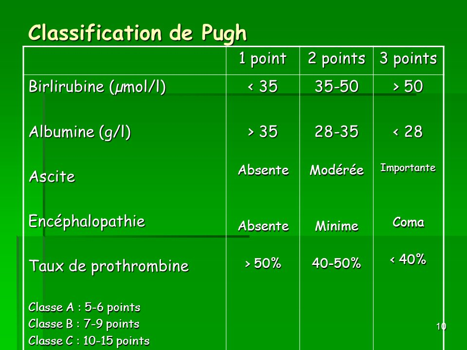 Classification de Pugh