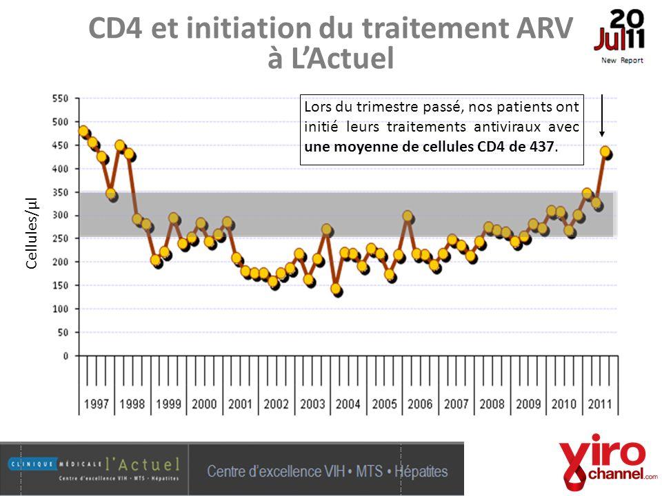 CD4 et initiation du traitement ARV à L'Actuel