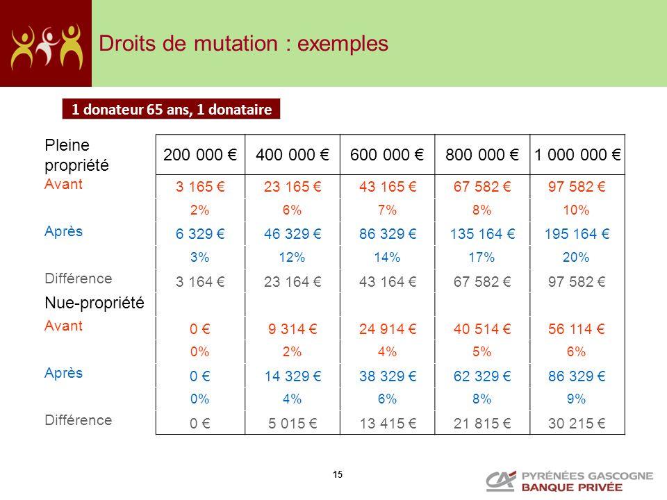 Droits de mutation : exemples