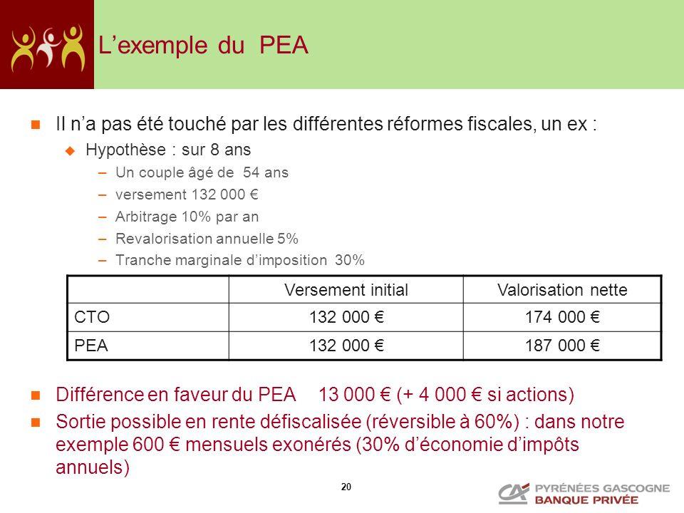 L'exemple du PEA Il n'a pas été touché par les différentes réformes fiscales, un ex : Hypothèse : sur 8 ans.