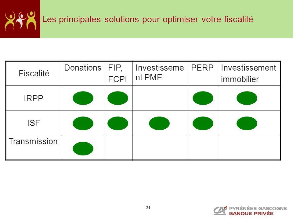 Les principales solutions pour optimiser votre fiscalité