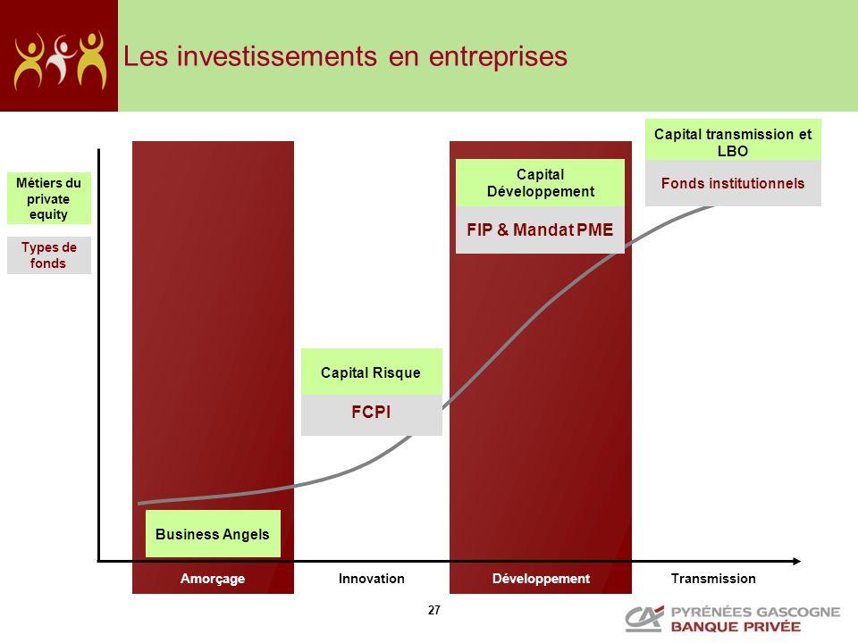 Les investissements en entreprises