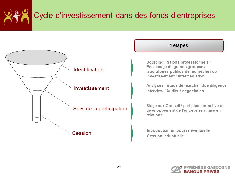 Cycle d'investissement dans des fonds d'entreprises