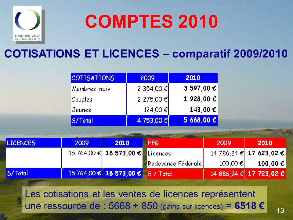 COMPTES 2010 COTISATIONS ET LICENCES – comparatif 2009/2010