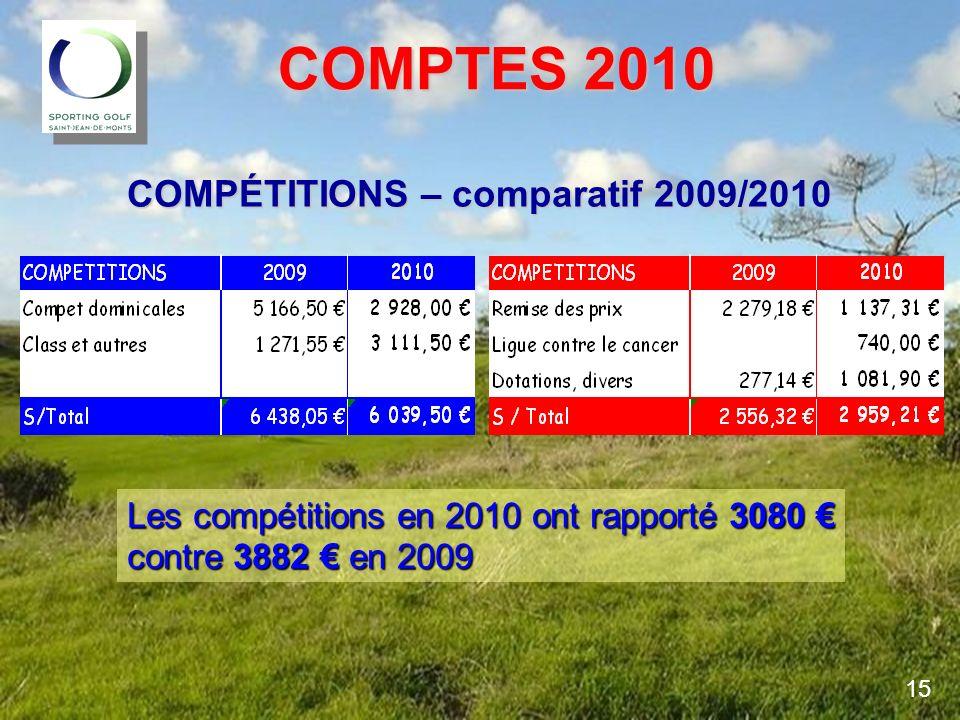 COMPTES 2010 COMPÉTITIONS – comparatif 2009/2010