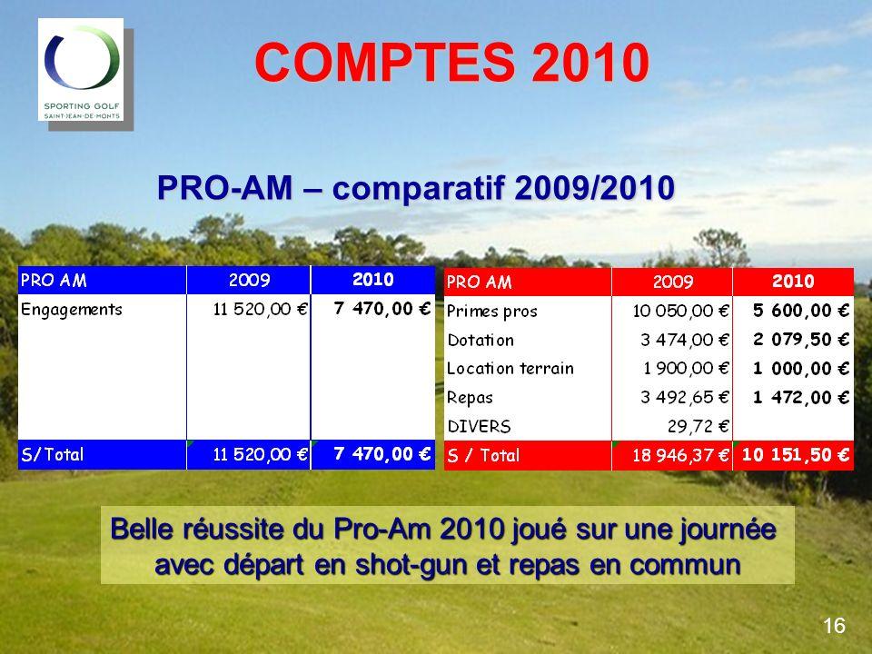 COMPTES 2010 PRO-AM – comparatif 2009/2010