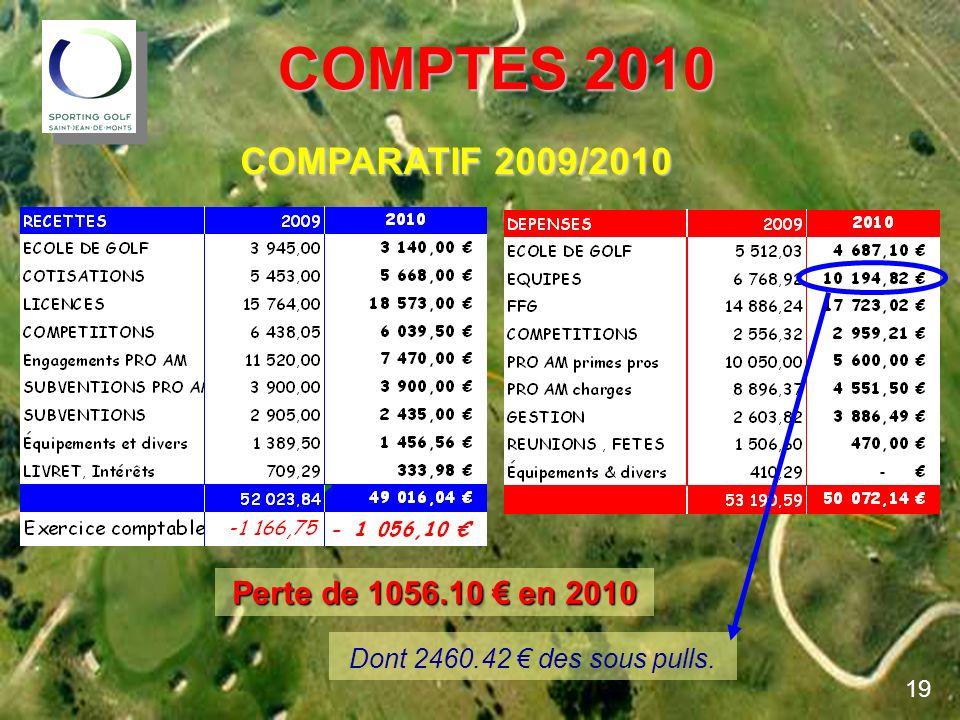 COMPTES 2010 COMPARATIF 2009/2010 Perte de 1056.10 € en 2010