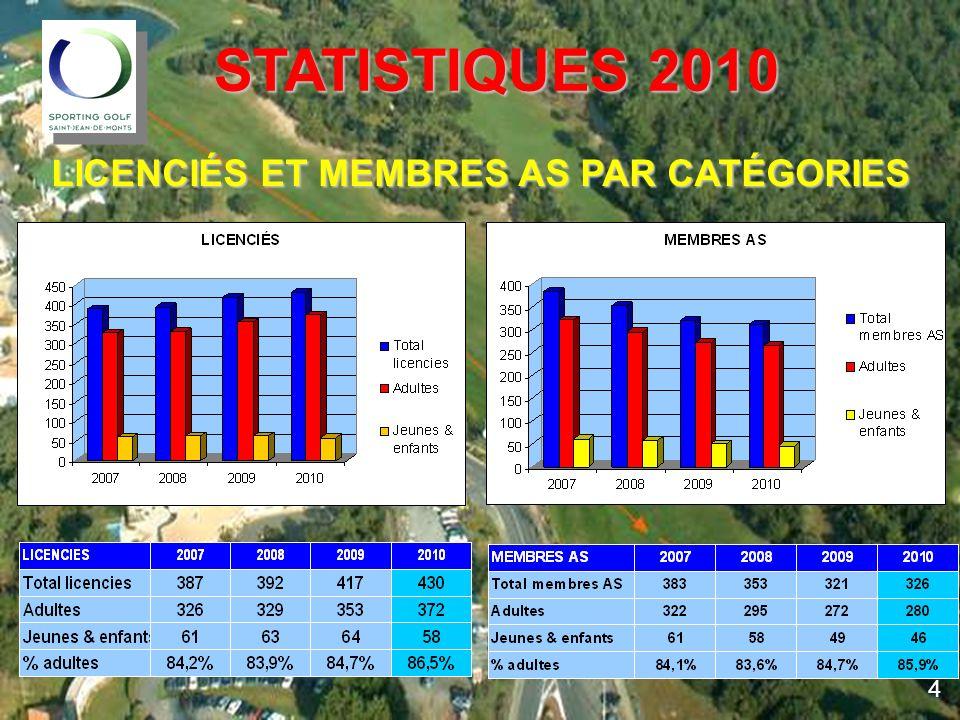 STATISTIQUES 2010 LICENCIÉS ET MEMBRES AS PAR CATÉGORIES 4