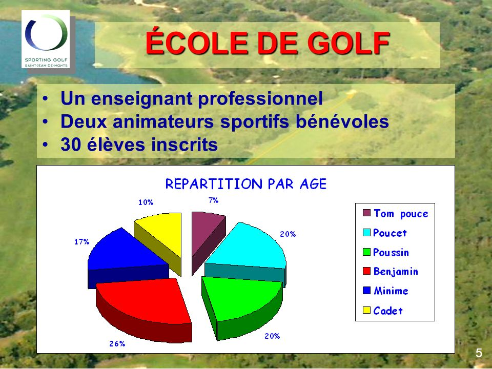 ÉCOLE DE GOLF Un enseignant professionnel