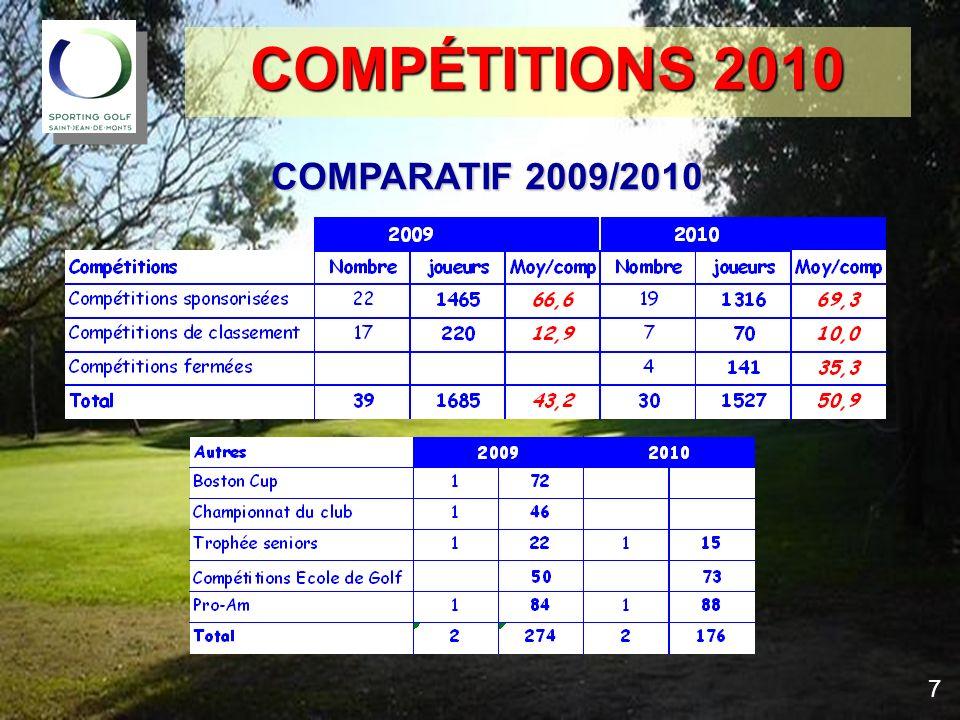 COMPÉTITIONS 2010 COMPARATIF 2009/2010 7