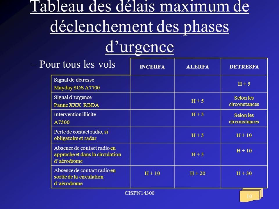 Tableau des délais maximum de déclenchement des phases d'urgence