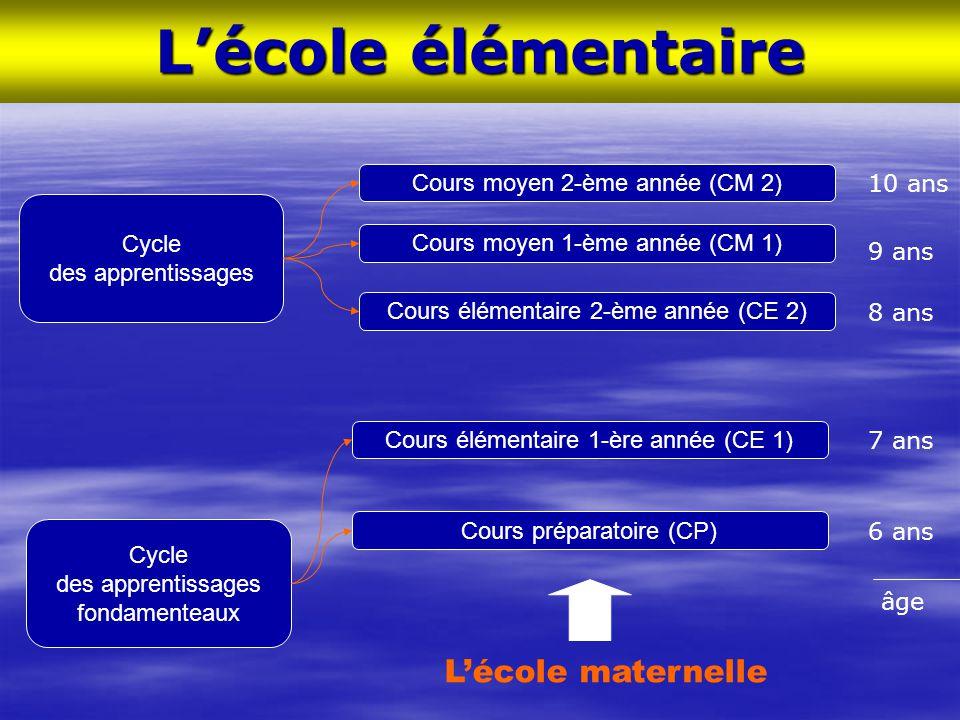 L'école élémentaire L'école maternelle Cycle des apprentissages
