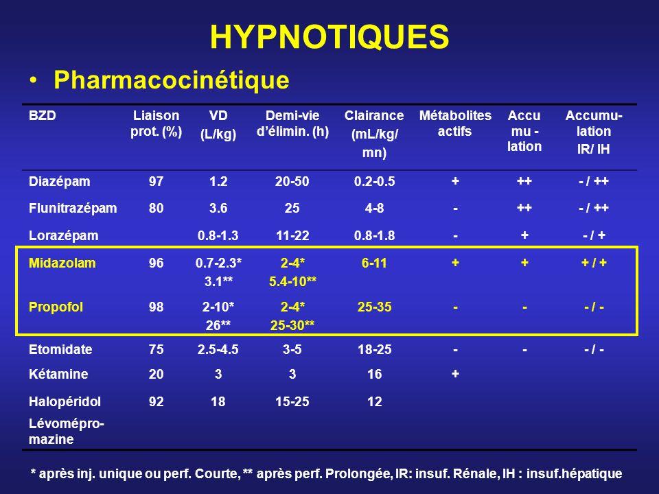HYPNOTIQUES Pharmacocinétique BZD Liaison prot. (%) VD (L/kg)