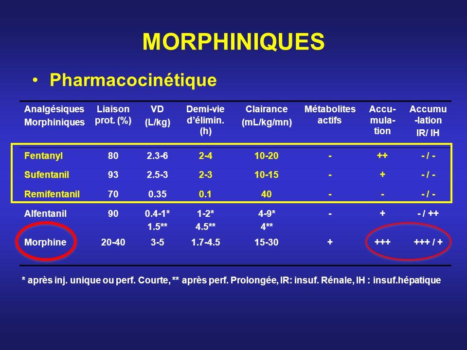 MORPHINIQUES Pharmacocinétique Analgésiques Morphiniques
