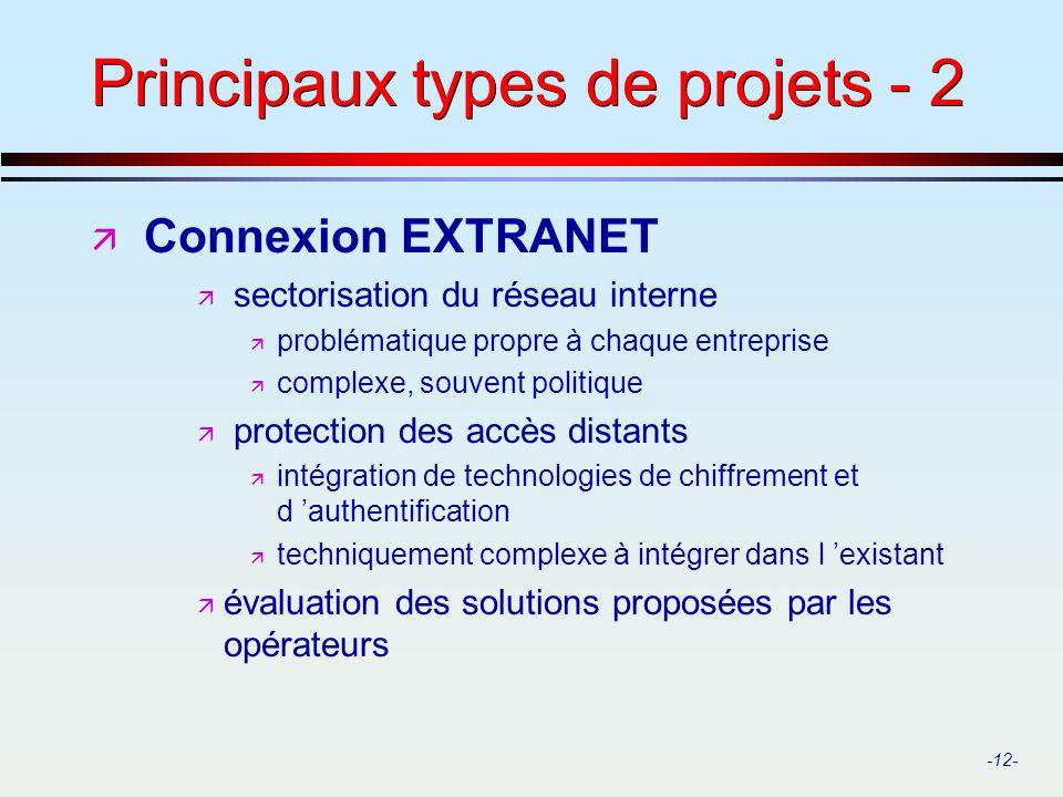 Principaux types de projets - 2