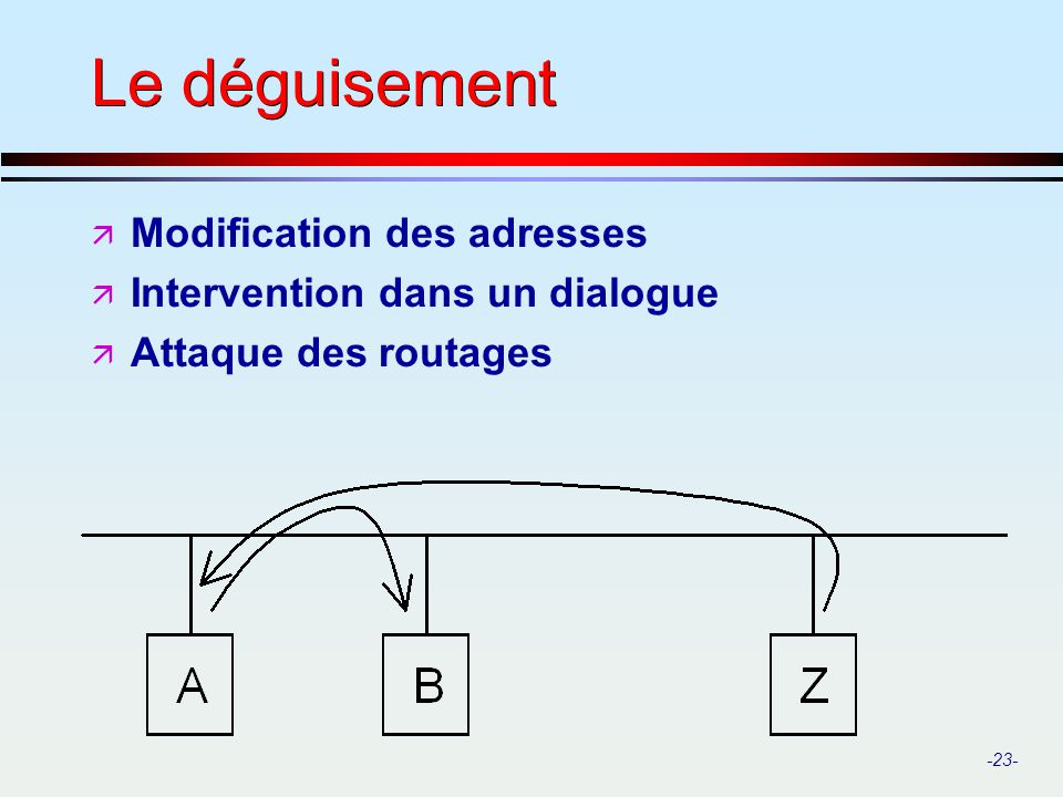 Le déguisement Modification des adresses Intervention dans un dialogue
