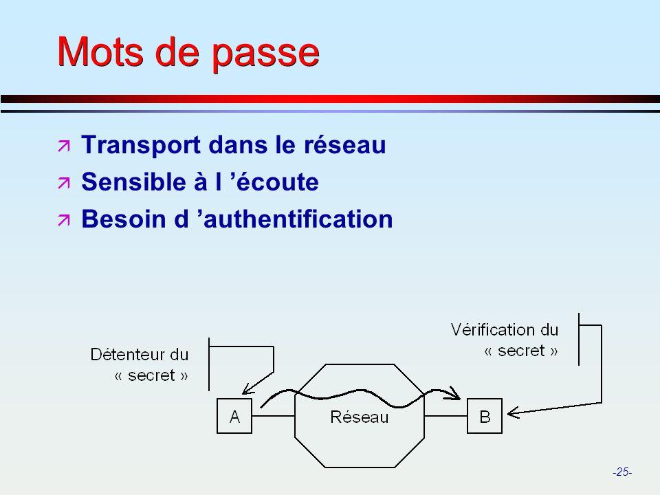 Mots de passe Transport dans le réseau Sensible à l 'écoute