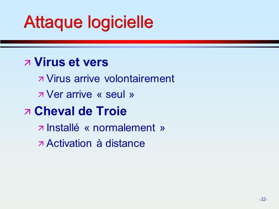 Attaque logicielle Virus et vers Cheval de Troie