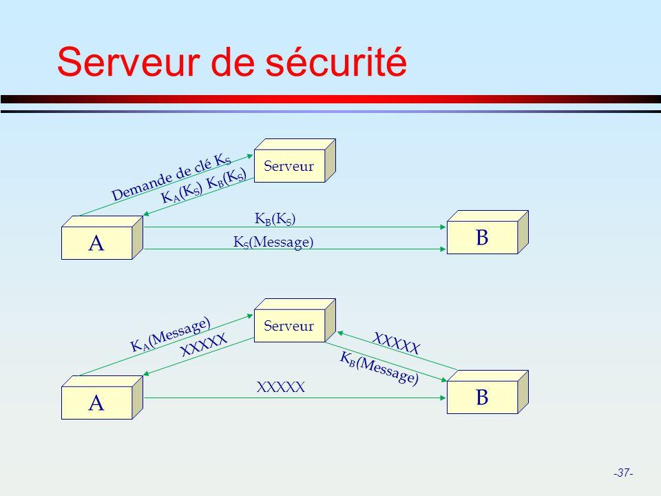 Serveur de sécurité B A B A Serveur Demande de clé KS KA(KS) KB(KS)