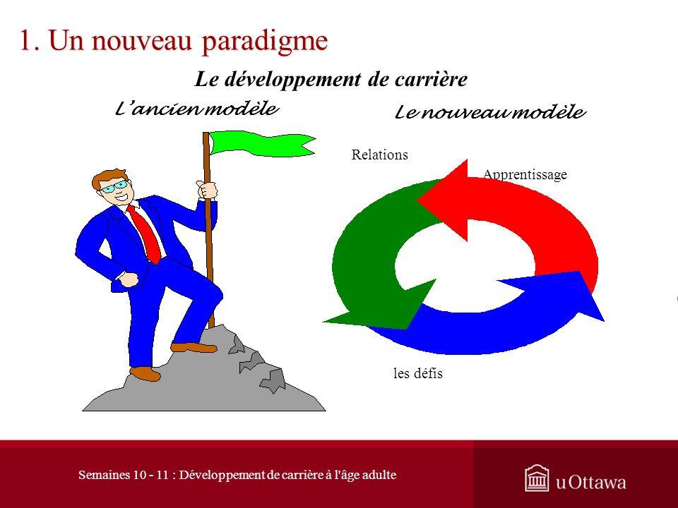 Le développement de carrière