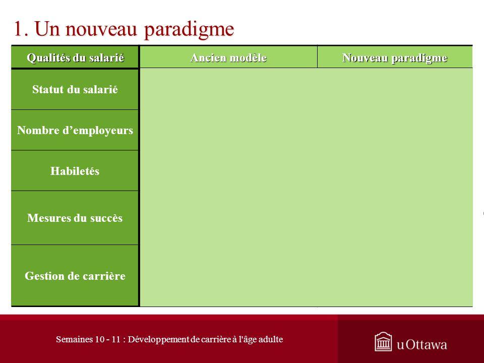 1. Un nouveau paradigme Qualités du salarié Ancien modèle