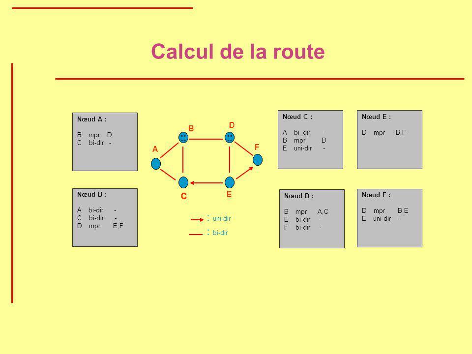 Calcul de la route c : uni-dir : bi-dir D B F A E Nœud A : B mpr D