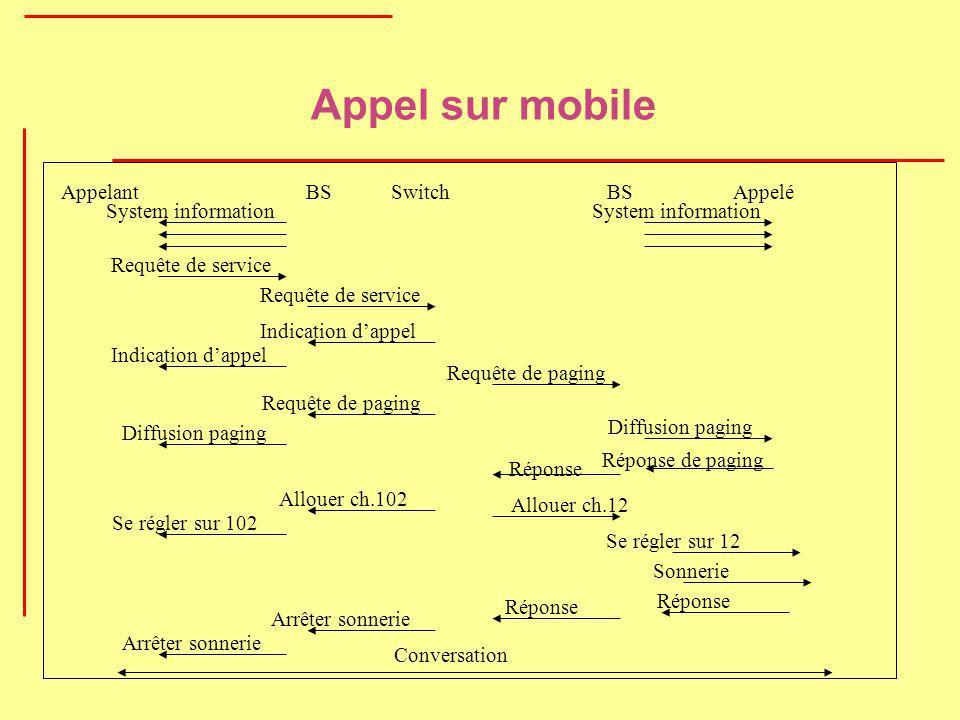 Appel sur mobile System information Indication d'appel Appelant BS