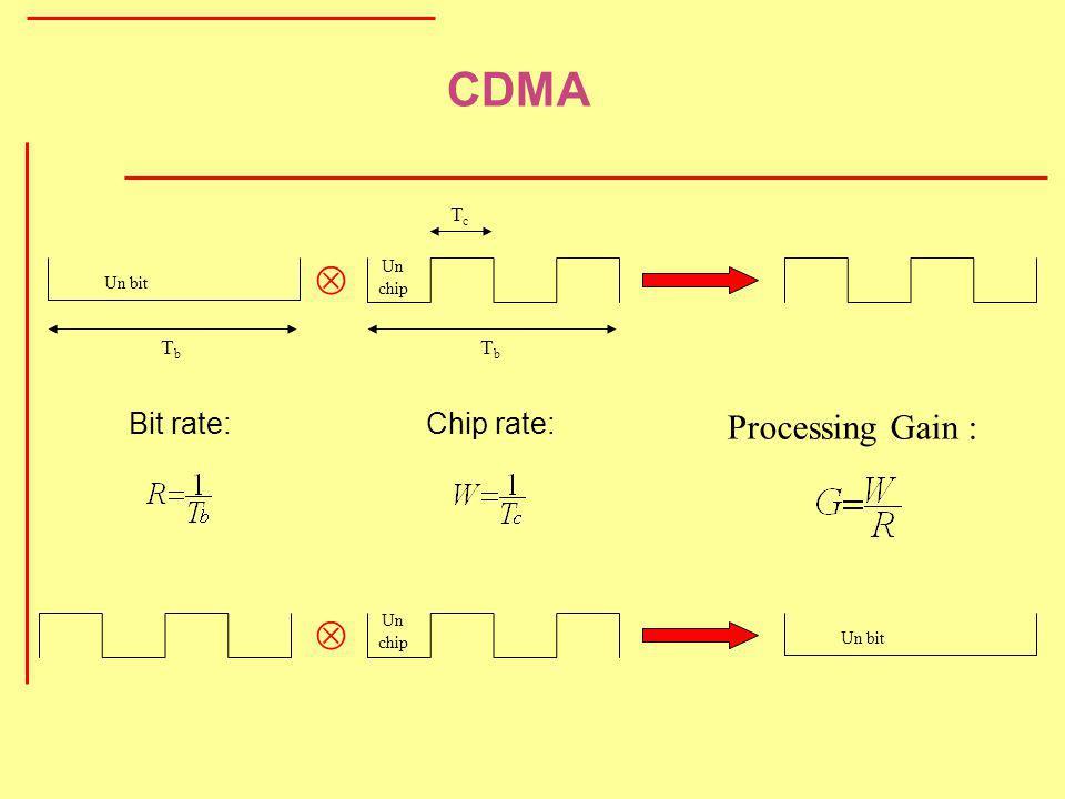 CDMA   Processing Gain : Bit rate: Chip rate: Tc Tb Tb Un chip