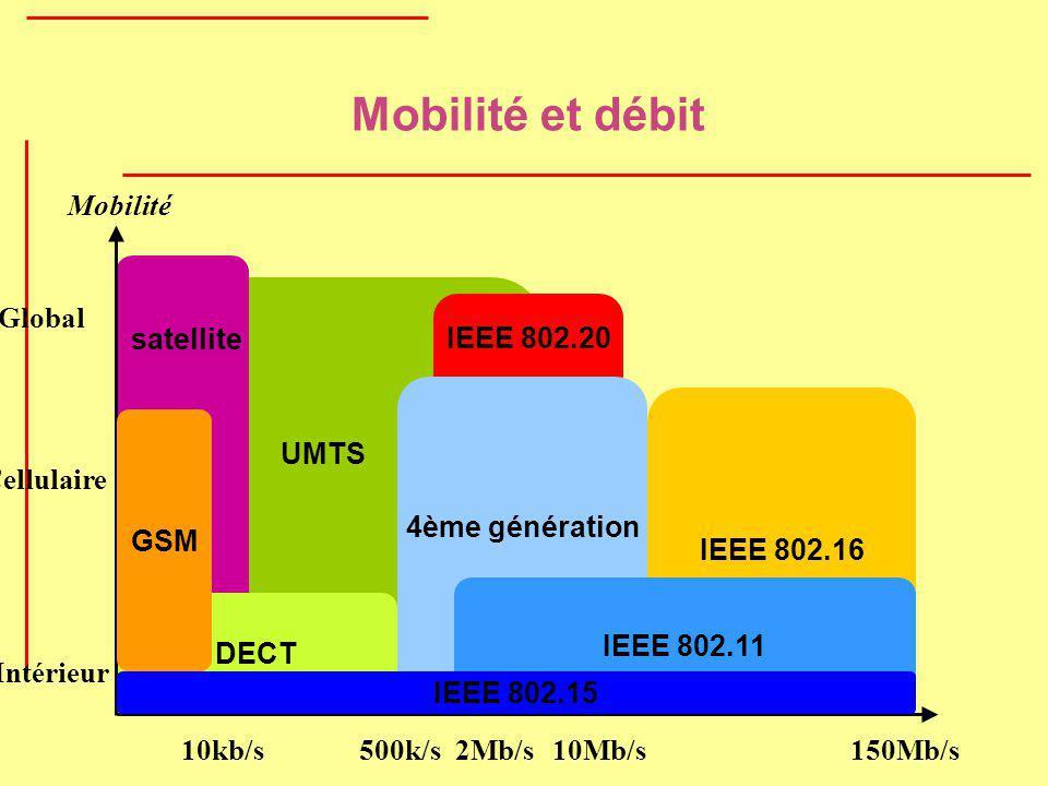 Mobilité et débit Mobilité Global UMTS satellite IEEE 802.20