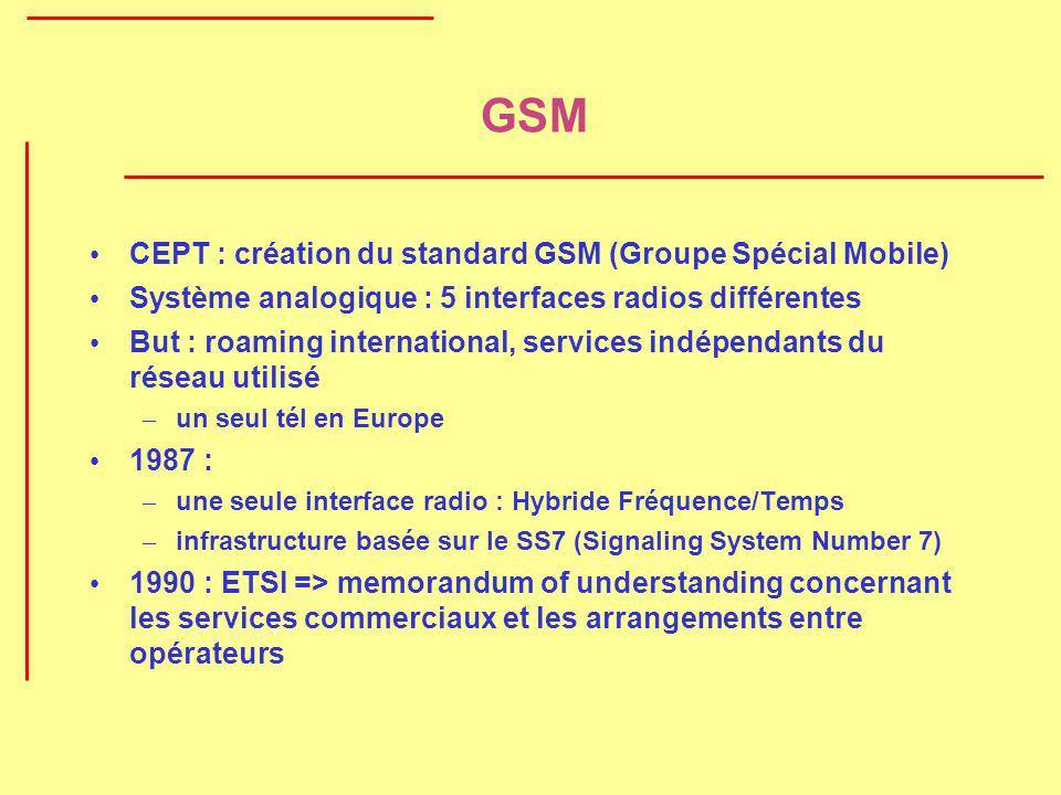 GSM CEPT : création du standard GSM (Groupe Spécial Mobile)