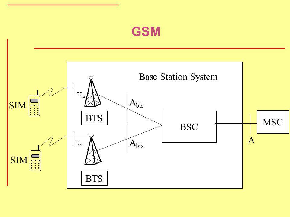 GSM ... BTS Um BSC Abis Base Station System SIM MSC A