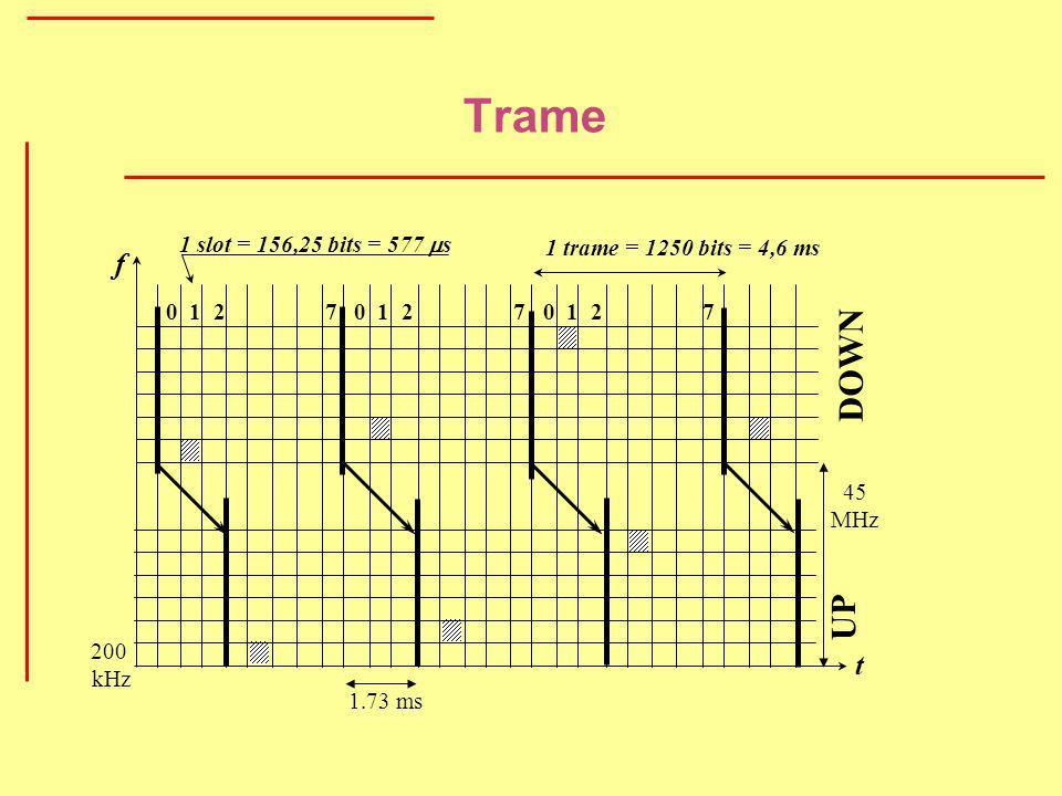 Trame DOWN UP f t 1 slot = 156,25 bits = 577 ms
