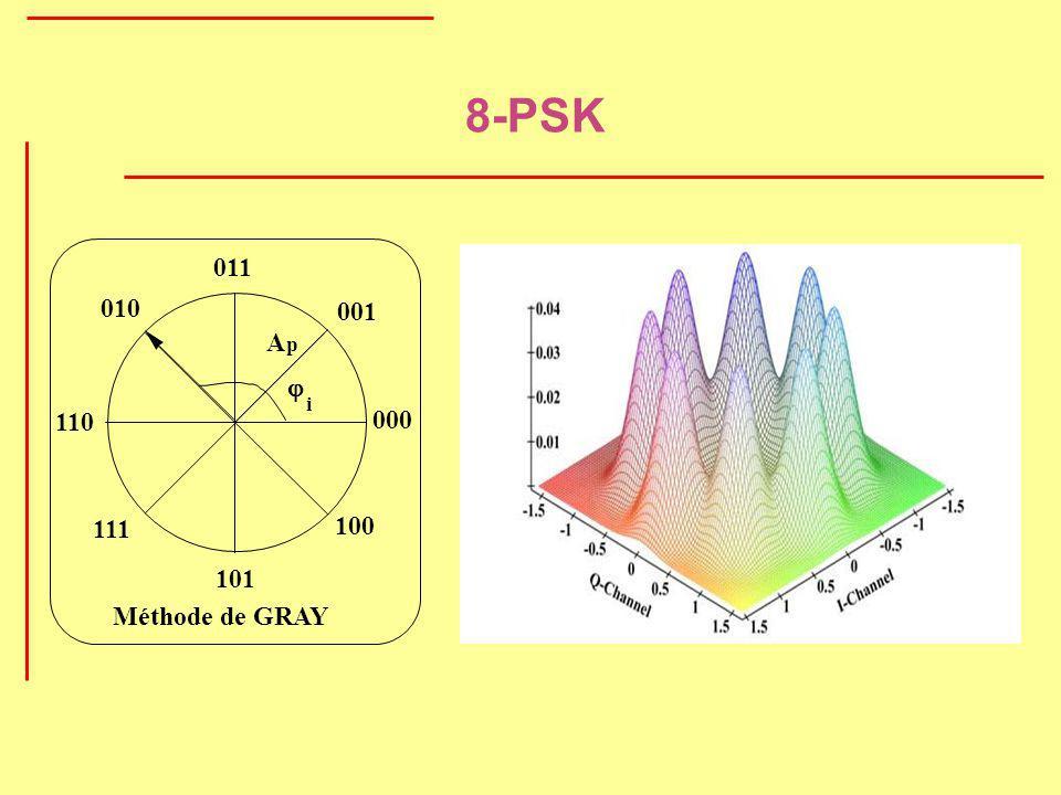 8-PSK 011 010 001 A p i j 110 000 111 100 101 Méthode de GRAY