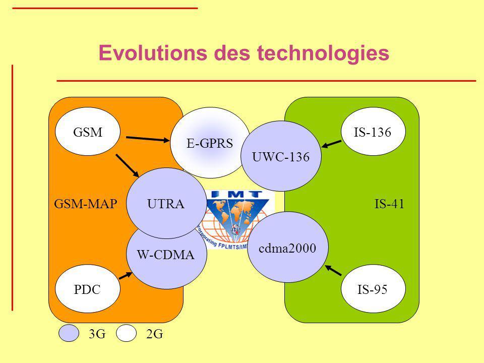Evolutions des technologies