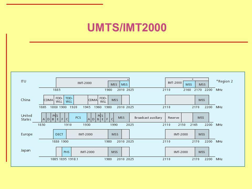UMTS/IMT2000