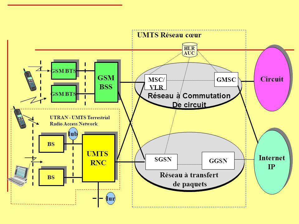 UMTS RNC UMTS Réseau cœur Circuit GSM BSS Réseau à Commutation