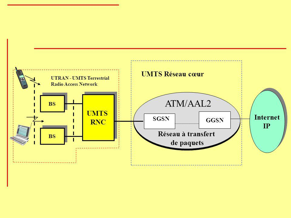 ATM/AAL2 UMTS Réseau cœur Internet IP UMTS RNC Réseau à transfert