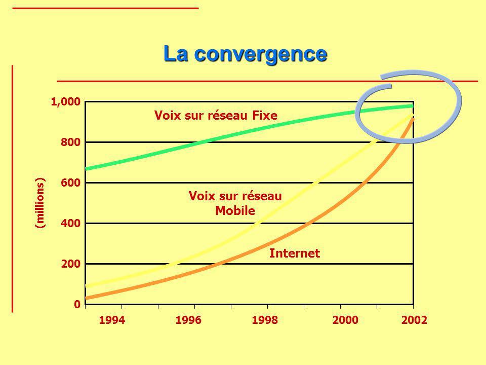 La convergence Voix sur réseau Fixe Voix sur réseau Mobile Internet