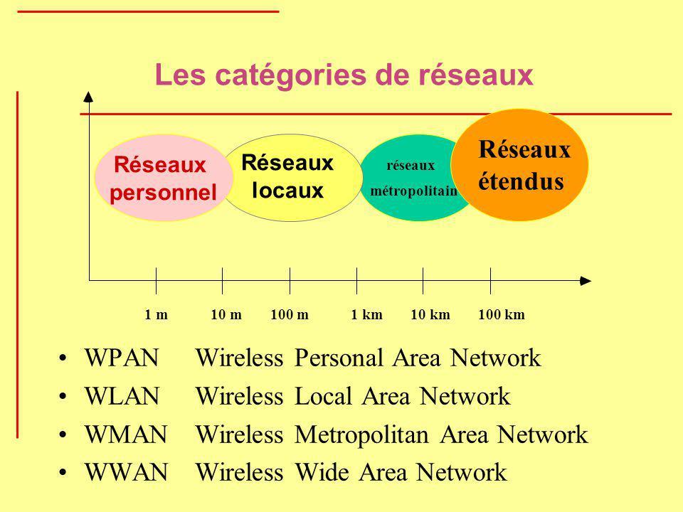 Les catégories de réseaux