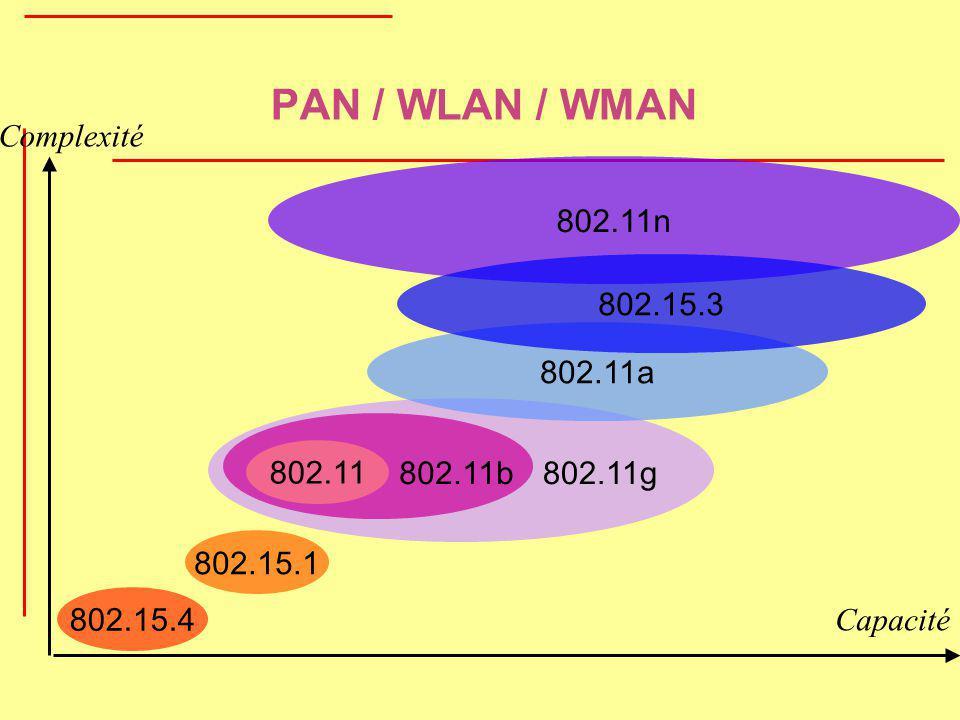 PAN / WLAN / WMAN Complexité 802.11n 802.15.3 802.11a 802.11 802.11b