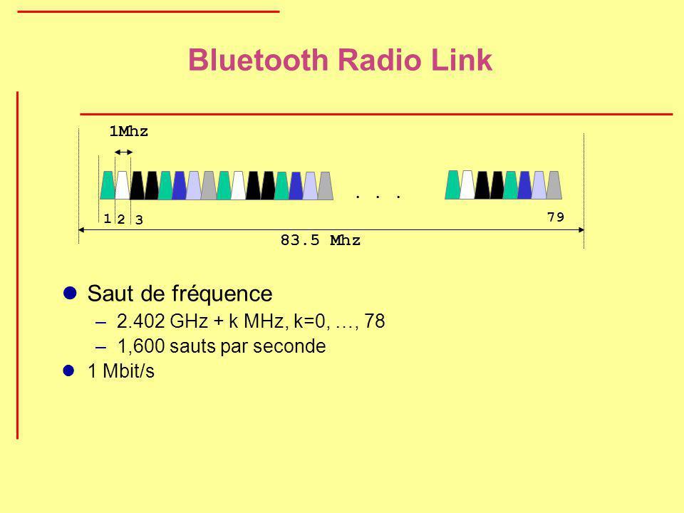 Bluetooth Radio Link Saut de fréquence 2.402 GHz + k MHz, k=0, …, 78