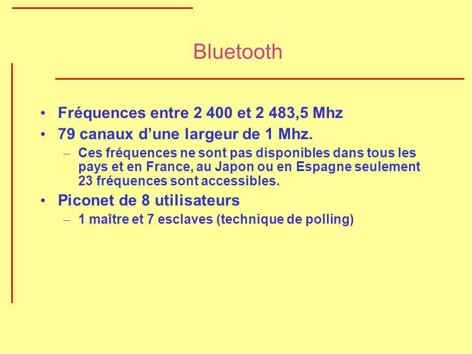 Bluetooth Fréquences entre 2 400 et 2 483,5 Mhz