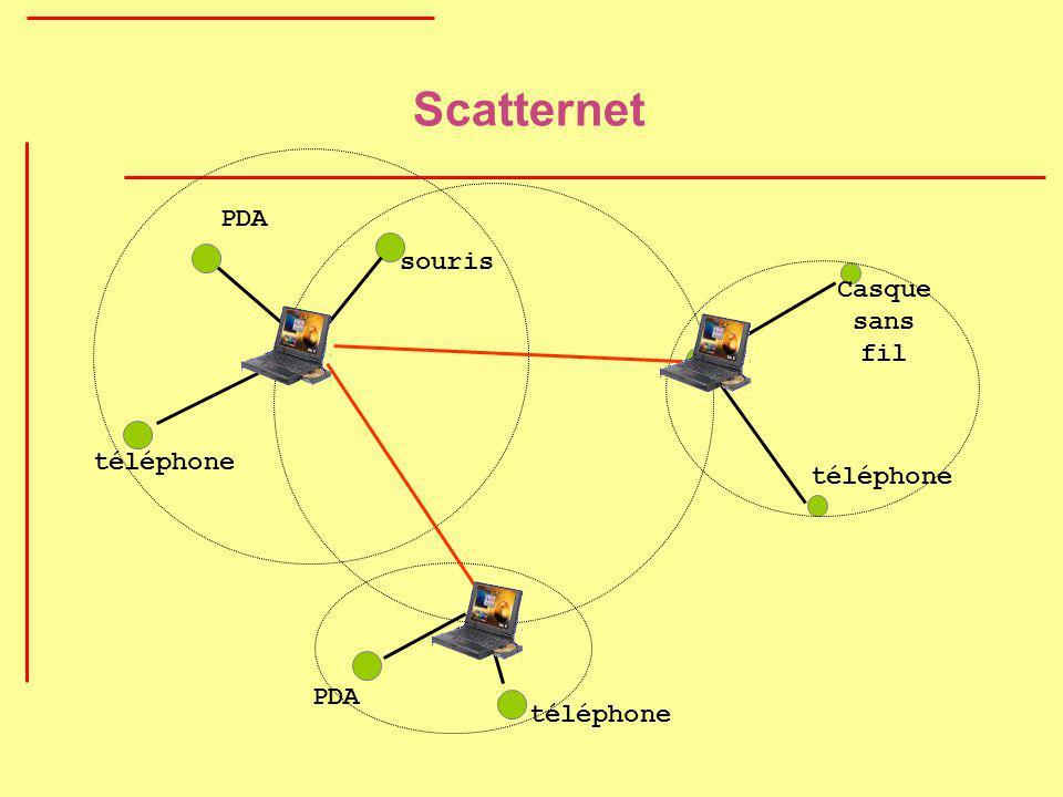 Scatternet PDA souris Casque sans fil téléphone téléphone PDA