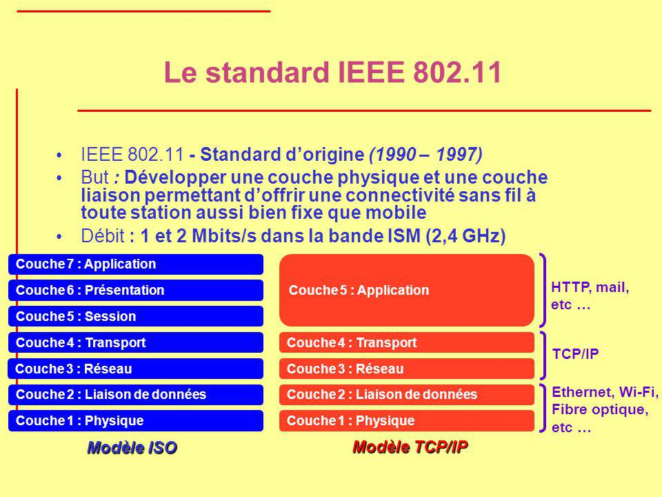 Le standard IEEE 802.11 IEEE 802.11 - Standard d'origine (1990 – 1997)