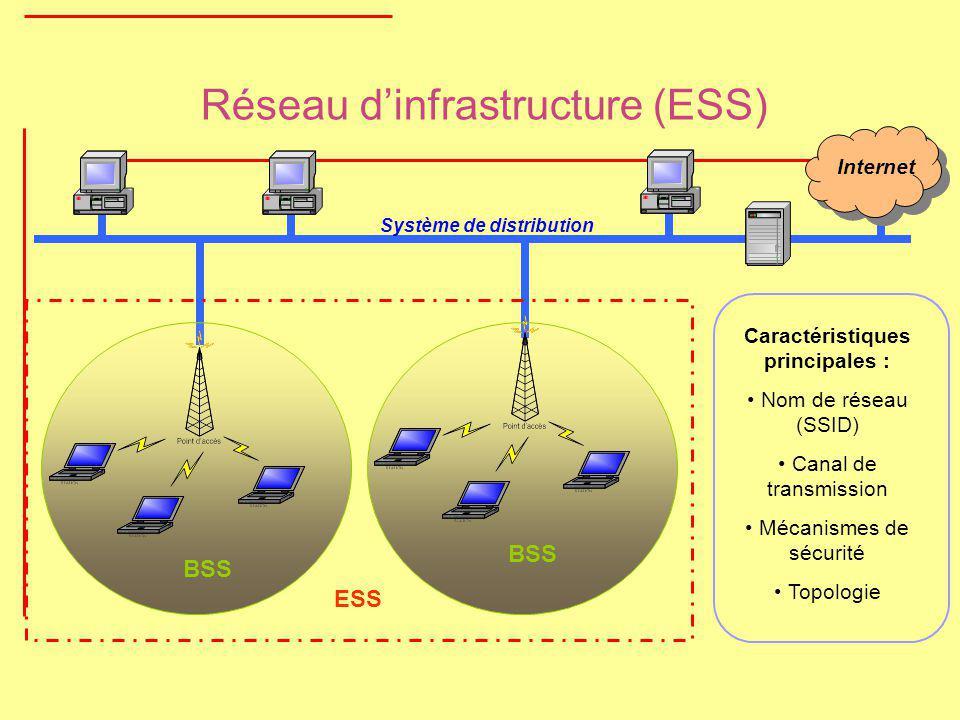 Réseau d'infrastructure (ESS)