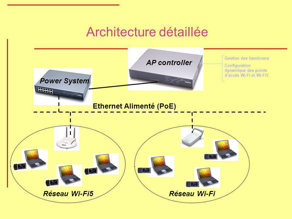 Architecture détaillée