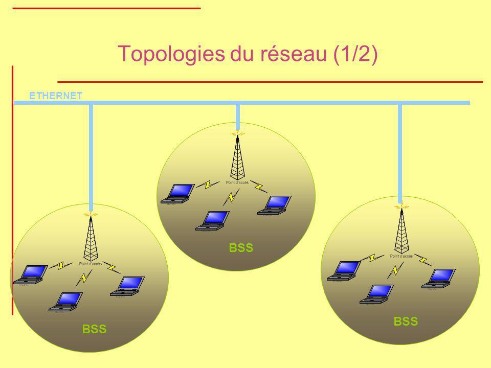 Topologies du réseau (1/2)