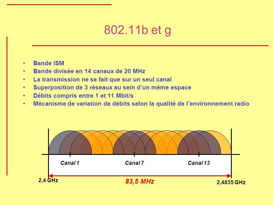 802.11b et g 83,5 MHz Bande ISM Bande divisée en 14 canaux de 20 MHz
